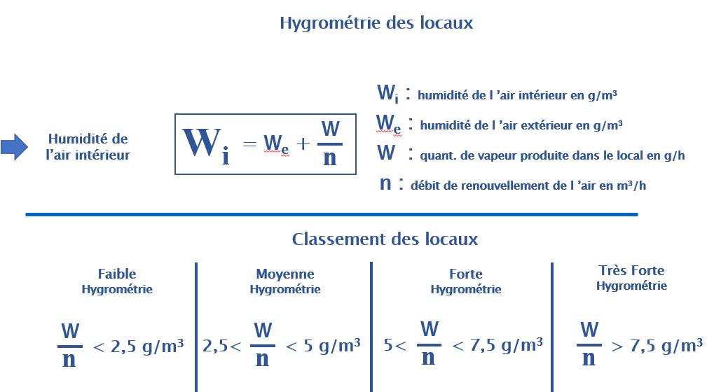 Hygrométrie des locaux