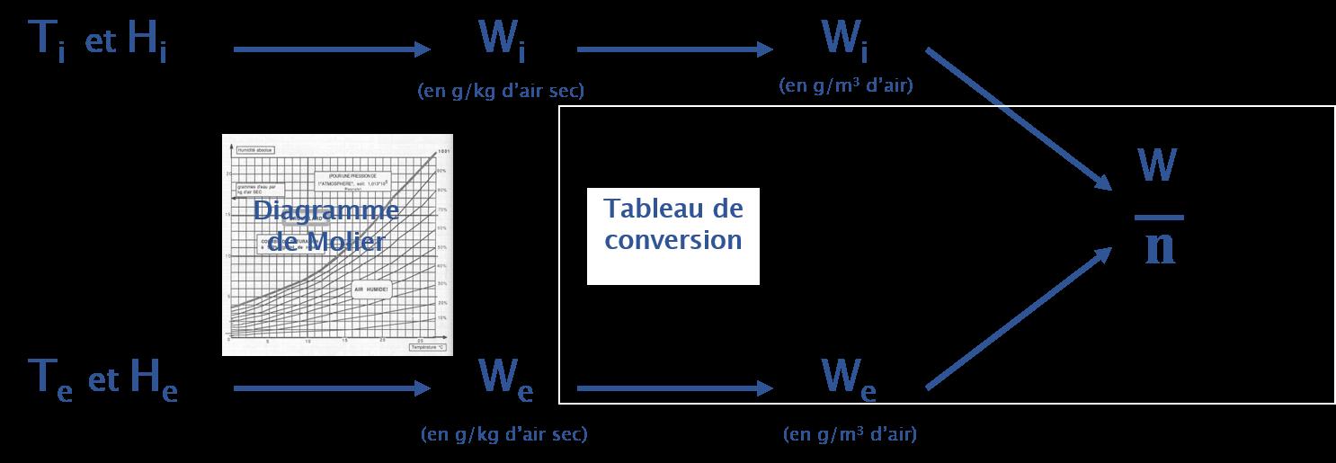 Méthode de calcul hygrométrie