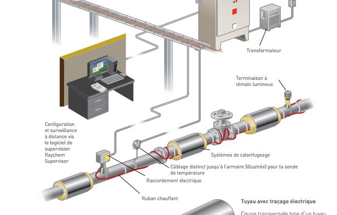 Traçage électrique et calorifugeage