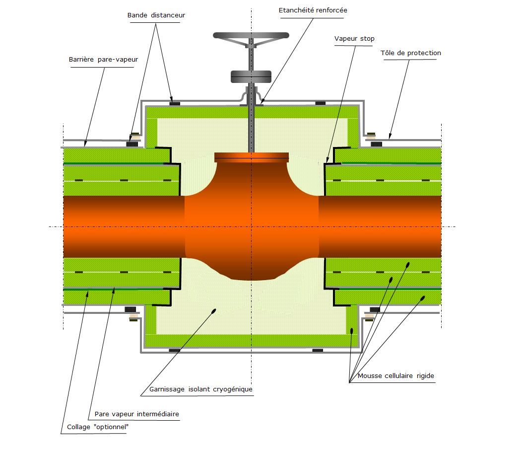 Schéma calorifuge vanne