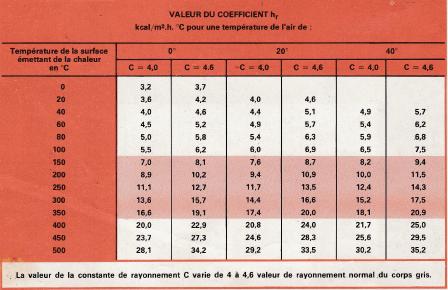 Tableau : valeur du coefficient hr