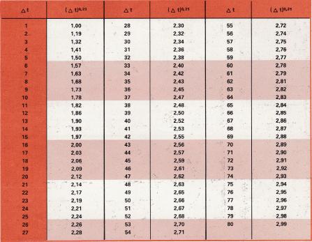 Valeur du coefficient hcn