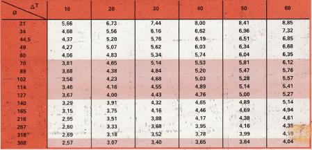 Valeur du coefficient hcn tuyauteries